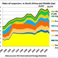 """According to media reports Libya's share of global oil production of 85 mb/d is """"only"""" 2%. But that is not the important metric. What matters is the percentage ofglobal […]"""