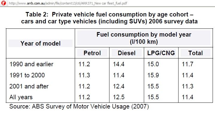 1 billion vehicles in year 7 of peak oil - Car fuel consumption comparison table ...