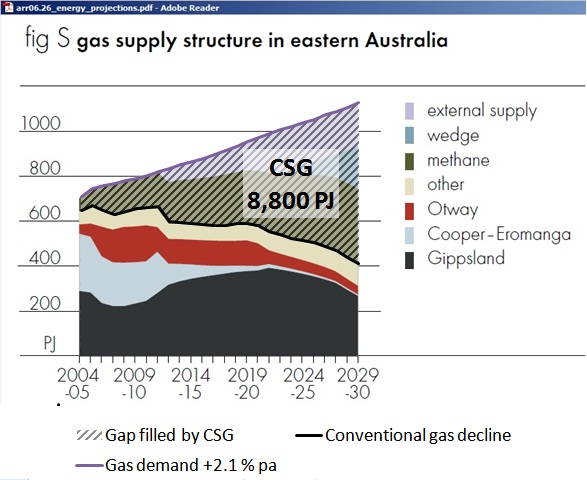 ABARE_FigS_Eastern_gas_supply_structure_report06_26