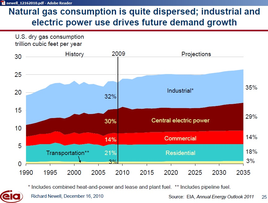 How Much Natural Gas Does The Us Use