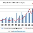 Graphs prepared using data from the BP Statistical Review 2012 http://www.bp.com/sectionbodycopy.do?categoryId=7500&contentId=7068481 (1) Discrepancies BP data show oil consumption being higher than oil production. The discrepancy has been growing from 1998 […]