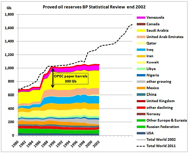 [Image: BP_Stat_Review_proved_reserves_end_2002.jpg]