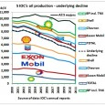 Oil production (crude and NGLs) of 5 international oil companies has been declining by a total of 15% over the period 2004-2011. Merci, Jean (Lahererre, ASPO France) pour m'avoir envoyé […]