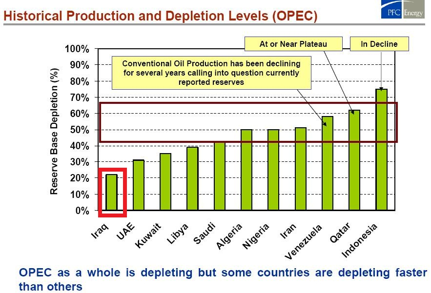 OPECDepletionLevelsPFC_2004_Iraq_highlight