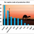 Egypt sits on a key strategic location between North Africa and the Middle East, where almost 4 mb/d of oil transit through the Sumed pipeline and the Suez canal. Shipping […]