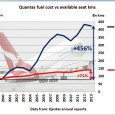 In year 9 of peak oil, Qantas' profits have slipped into the negative. Fuel costs increased much faster than seat kilometres delivered by the airline. Qantas to cut 1,000 jobs […]