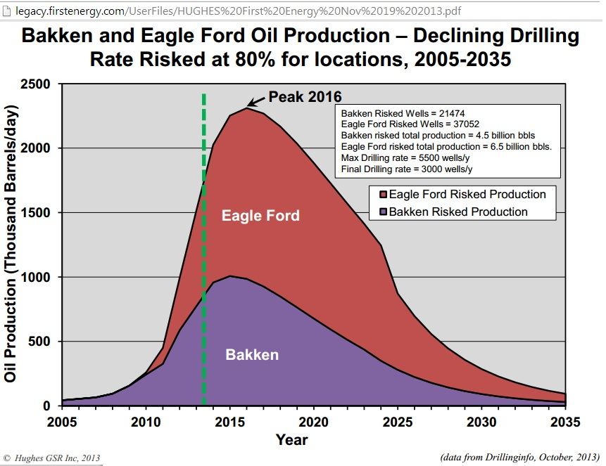 Jean Laherrere uses Hubbert linearization to estimate Bakken shale oil peak in 2014 thumbnail