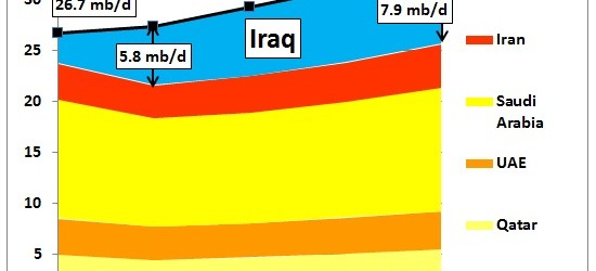 Given the ethnic turmoil in Iraq triggered by ISIL's recent seizure of towns in Iraq's North and West it is uncertain how this will impact on oil production in the...