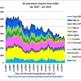 This is part 2 of a series of articles on how US tight oil has impacted on oil markets The following graph shows US petroleum imports from OPEC countries starting […]