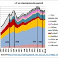 In part 1 of a series of articles on the impact of US tight (shale) oil we examine the impact on US oil consumption. Fig 1: US crude oil production […]