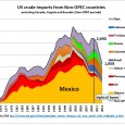 In part 3 of this series on the impact of US tight oil, we look at US crude oil imports from Non-OPEC countries. Excluding Canada – which is a special […]