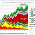 This is a post on the EIA Short Term Energy Outlook March 2015 (STEO) The following graph shows total US crude production according to EIA statistics until Feb 2015 and […]