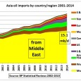 This post uses data from the inter area oil movement section of the BP Statistical Review published in June 2015. It is a continuation of an earlier post on Asian...