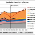 The following graphs use data from the latest Article IV consultation report published by the International Monetary Fund (IMF) in August 2015. All IMF papers on Iraq are here. Government […]