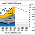 You want $40 oil? Yes, please. But according to the World Energy Outlook 2015 of the International Energy Agency, recently released in London, that would mean 3 mb/d less US […]
