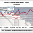 The Australian Capital's daily newspaper Canberra Times started the New Year by reprinting an article of the Daily Telegraph referring to an abundance of oil – without checking whether this […]
