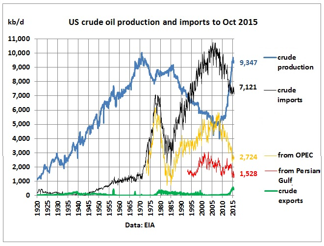 us oil dependence Reducing our dependence on foreign oil also helps the us economy by  removing some of the volatility of global oil prices when oil is trading at a steep  price.