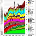 After a delay of several months the US Energy Information Administration has published the latest international energy statistics for October 2015 This is an opportunity to update crude oil graphs […]