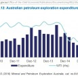 """Let's see how the Budget 2016 deals with oil. http://www.budget.gov.au/2016-17/content/ The most important statement on oil in budget paper 1is summarised in the chapter """"Economic Outlook"""" Box 5 Lower oil […]"""