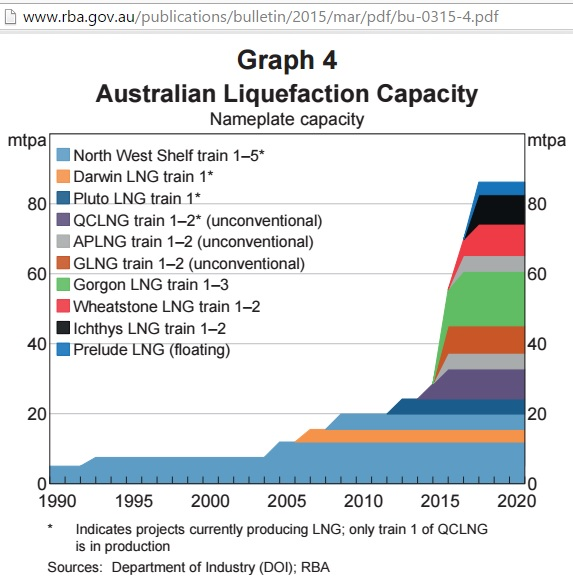 AU_LNG_1990-2020_RBA-graph4_Mar2015