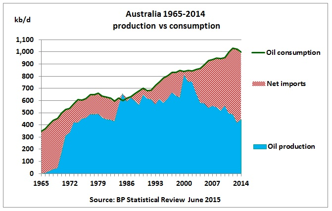 Australia_oil_production_vs_consumption_1965-2014