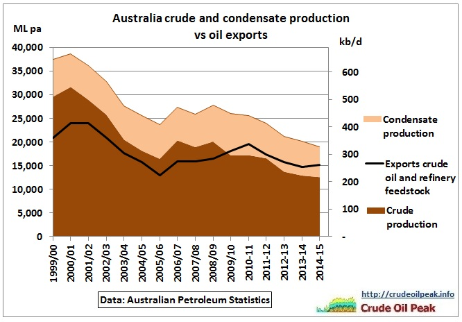 Australian_oil_production_vs_exports_2000_2015