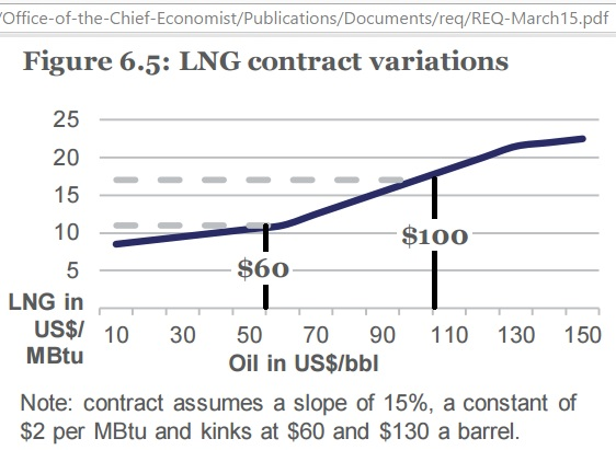 LNG_crude_oil_price_formula