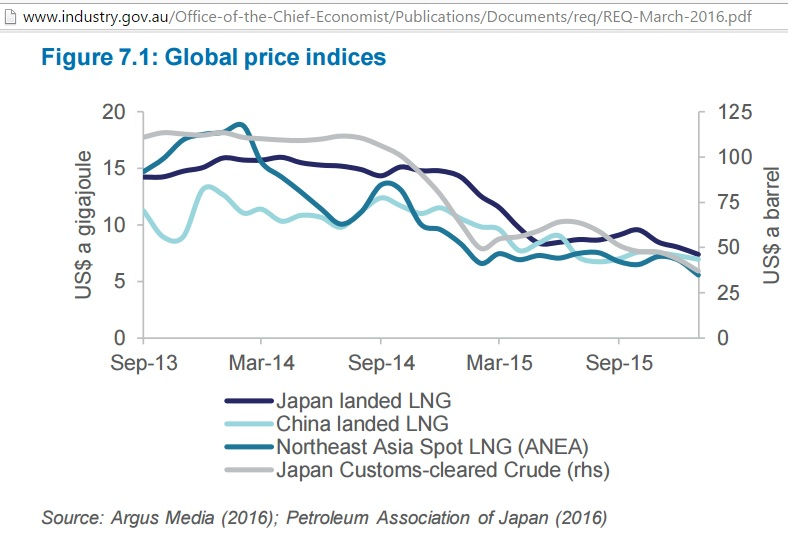 LNG_prices_Sep-2013_Mar-2016