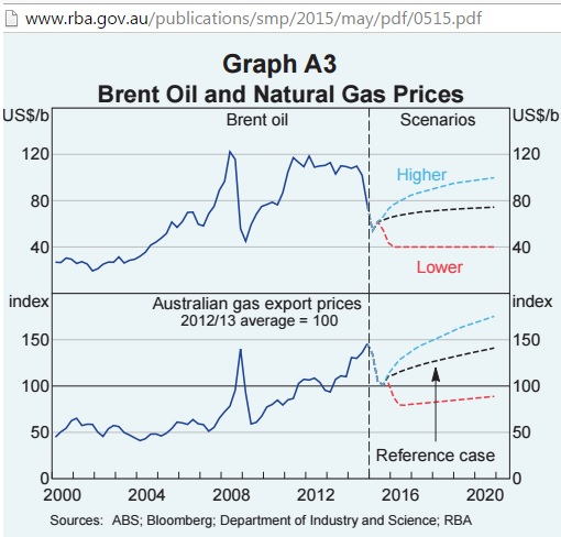 RBA_assumed_oil_and_gas_prices_to_2020