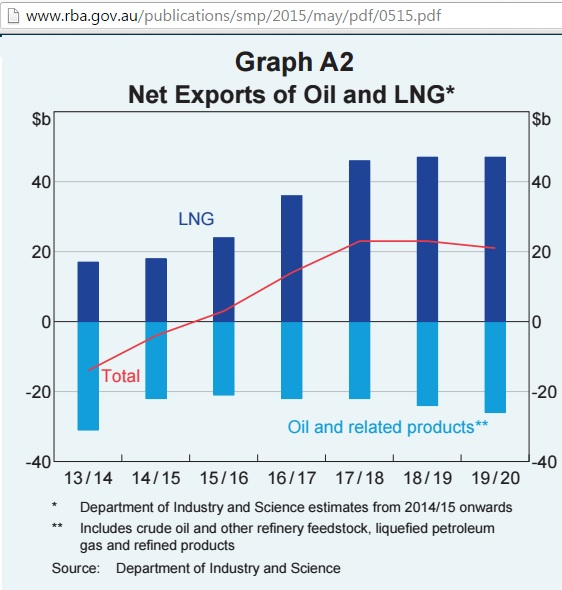 RBA_net_exports_oil_LNG_2013-19_May2015