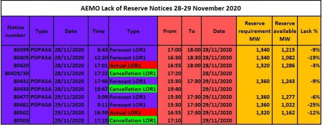 28-29 November Fig 10: Temperatures in Sydney (8) More Lack-of-reserve warnings Fig 11: timeline of AEMO's notices The table shows the sequence of LOR notices for 28-29 Nov 2020 and […]