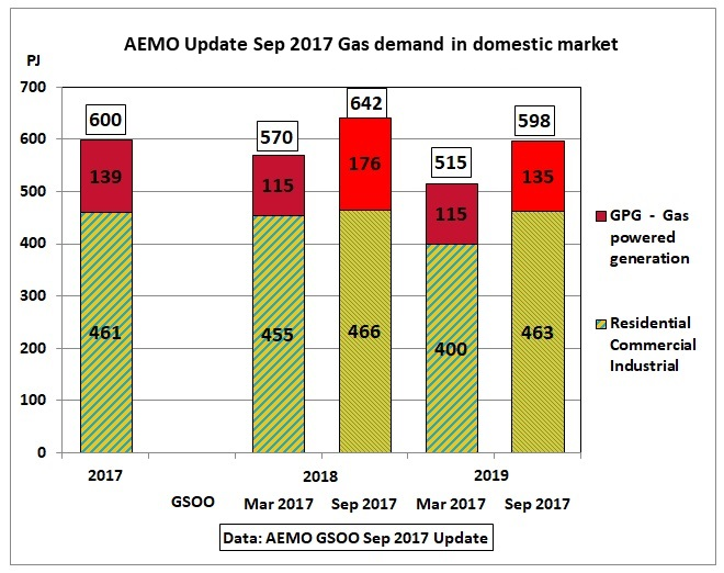 AEMO_GPG_domestic_market_Mar_vs_Sep_2017