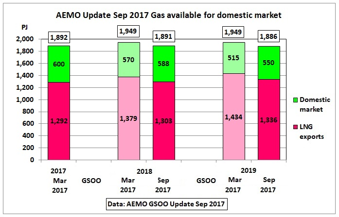 AEMO_domestic_gas_available_Mar_vs_Sep_2017