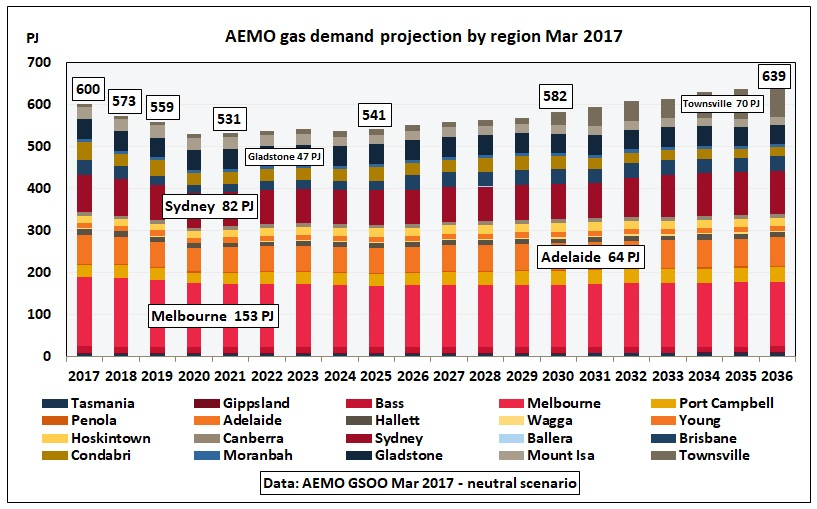 AEMO_gas_demand_by_region_Mar2017