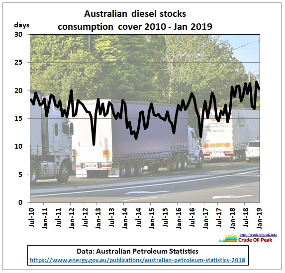 AU_diesel_stocks_Jul2010-Jan2019