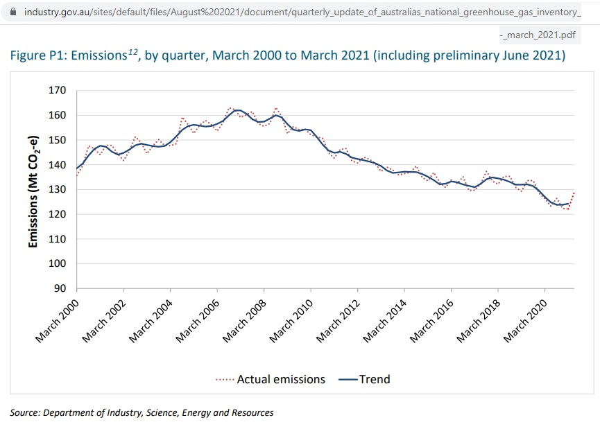 """The Australian Prime Minister claimed emissions are down 20% from 2005 levels 10 Aug 2021 Prime Minister: """"…Australia is part of the solution. Our emissions have fallen by 20 per […]"""