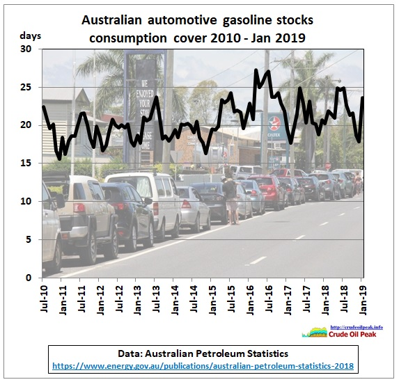 AU_gasoline_stocks_Jul2010-Jan2019