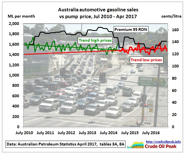 AU_petrol_sales_Jul2010-Apr2017