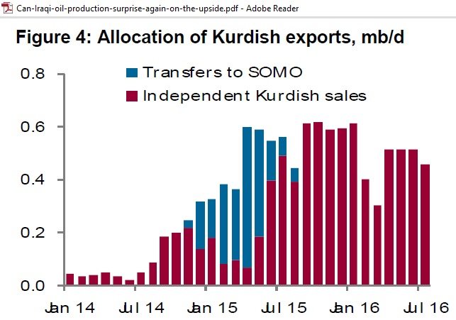 Allocation_KRG_exports_Jan2014-Jul2016