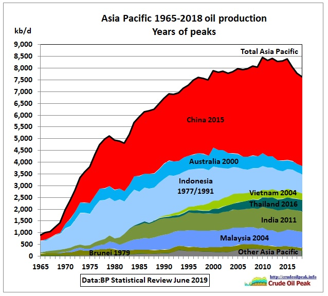 Asia-Pacific-oil-production_BP-1965_2018