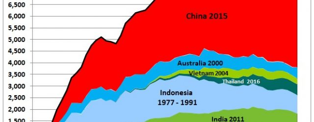 Fig 22: The peak of the largest producer China determined the Asian peak From the countries in Fig 22 the 3rd and 4th largest oil importers are Thailand and Indonesia […]