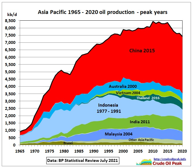 Production: pre-Covid trends prevail Fig 1: Oil decline in 2020 was a modest 200 kb/d similar to the post 2015 trend Fig 2: China's (and Australia's) modest growth of 65 […]