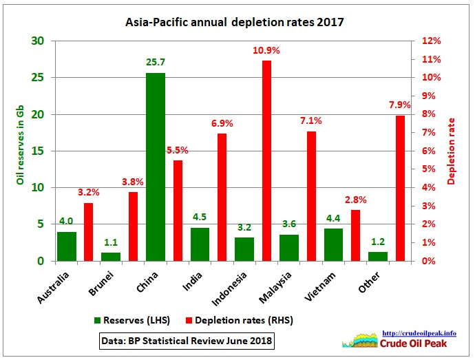 Asia_annual_depletion_rates_2017