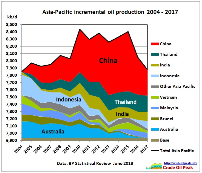 Asia_incr-oil_production_2004-2017