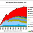 The annual BP Statistical Review with data up to and including 2016 was published last week. In this post we have a look at oil statistics for Asia – Pacific. […]