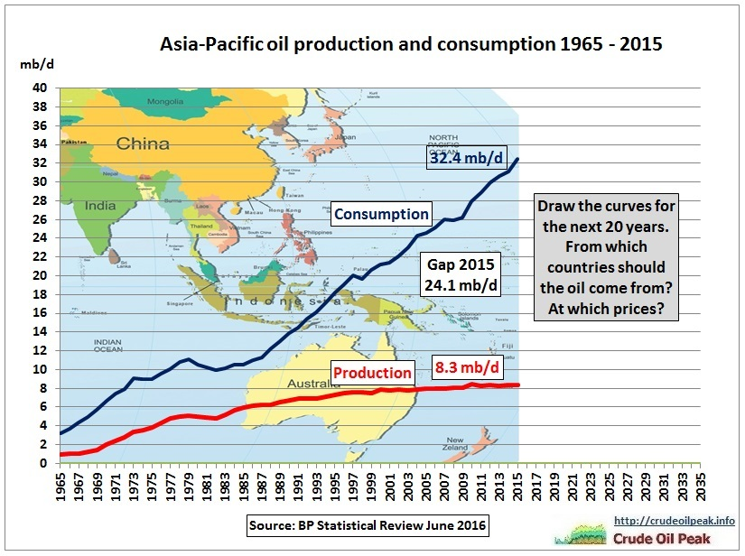 Asia_oil_production_consumption_2005-2015_fill_in-2035
