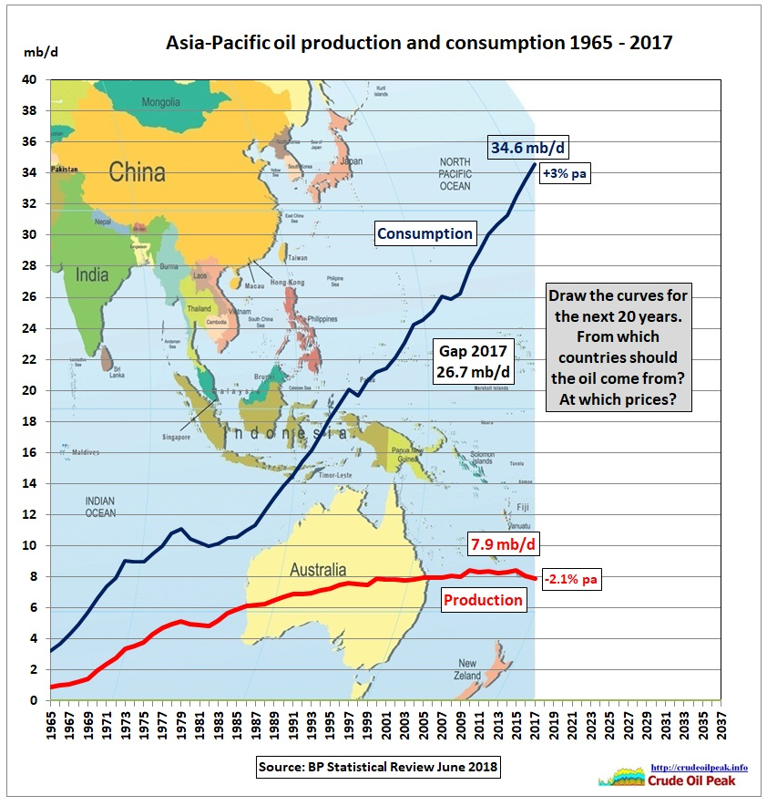 Asia_oil_production_consumption_2005-2017_fill_in-2037