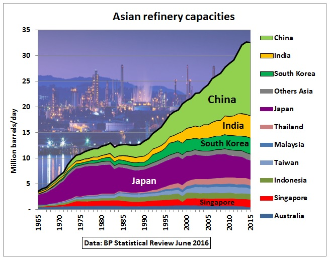 Asian_refinery_capacities_1965-2015