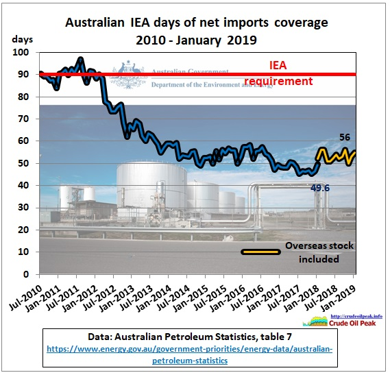 Australia_IEA_days_coverage_2010-Jan2019