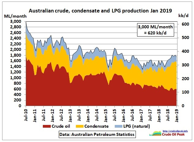 Australia_crude_condensate_LPG_production_2010-Jan2019
